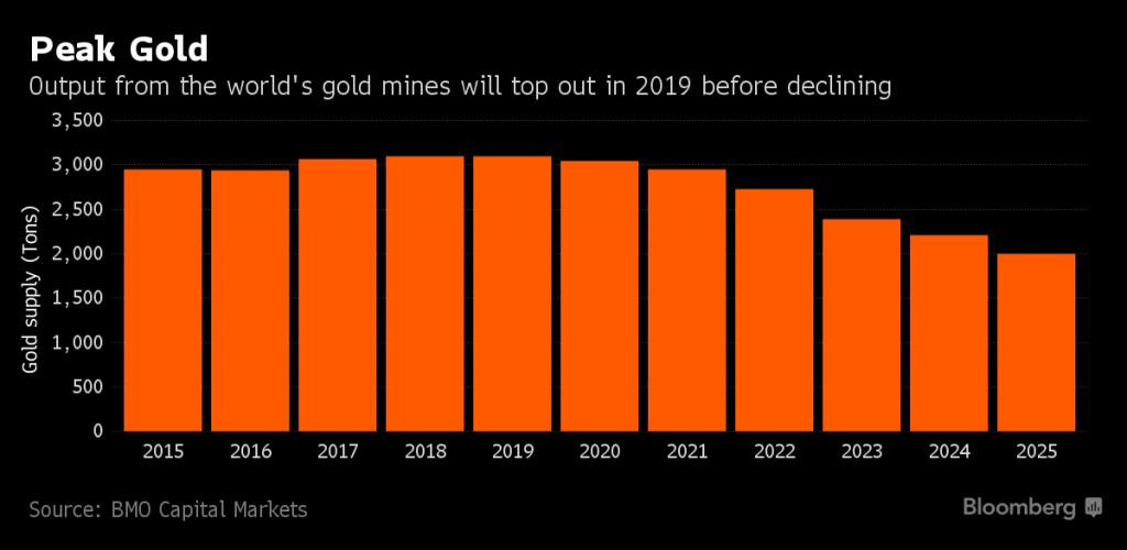 Peak Gold, 2015-2025