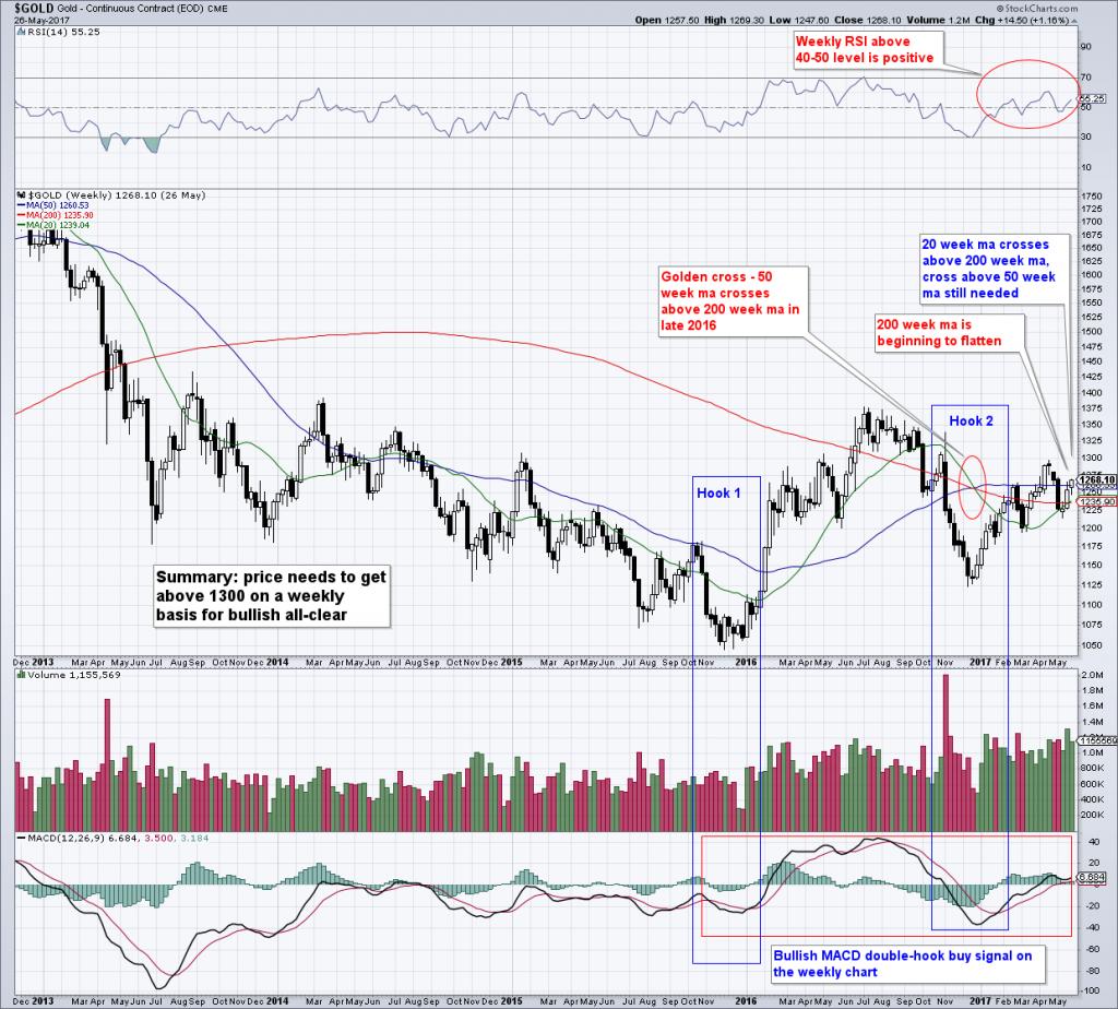 Gold Chart Analysis, Weekly