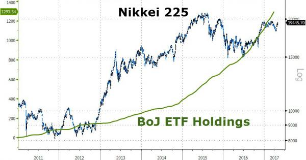 Nikkei 225 vs. BoJ ETF Holdings 2011-2017
