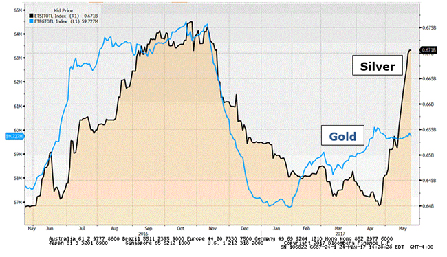 Gold And Silver Prices, May 2016 - May 2017