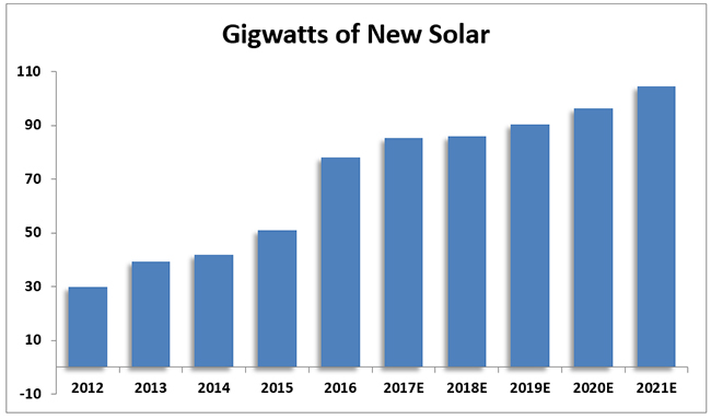 Gigawatts Of New Solar, 2012 - 2021