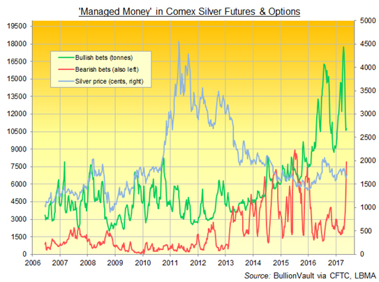 Managed Money In ComeX Silver Futures And Options, 2006 - 2017