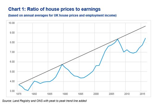 House Prices to Earnings From 1975