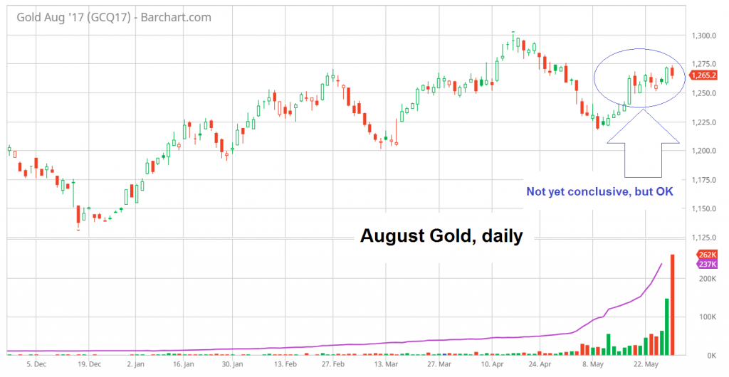 Gold Daily, August 2016