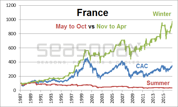 Market Performance In France, 1987 - 2017