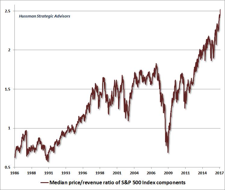 S&P 500 Index components, median price/revenue ratio.