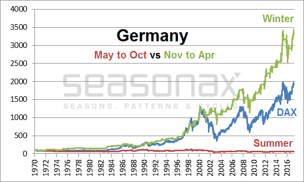 Market Performance In Germany, 1970 - 2017