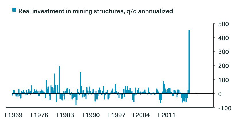 Real Investment In Mining Structiresm 1969 - 2017