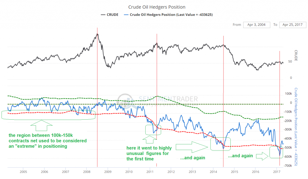 Crude Oil Hedgers Position, 2005 - 2017