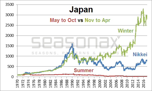 Market Performance In Japan, 1970 - 2017