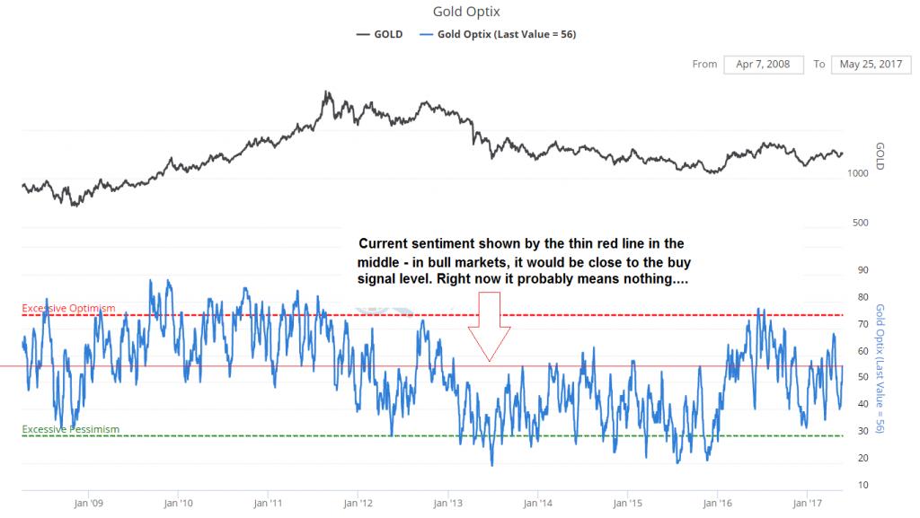 Gold Optix, Jan 2008 - 2017