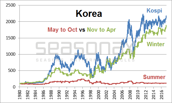 Market Performance In Korea, 1980 - 2017