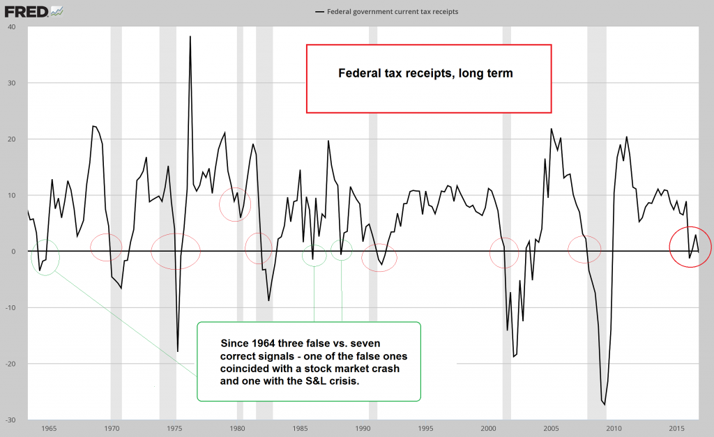 Federal Tax Receipts Long Term, 1965 - 2017
