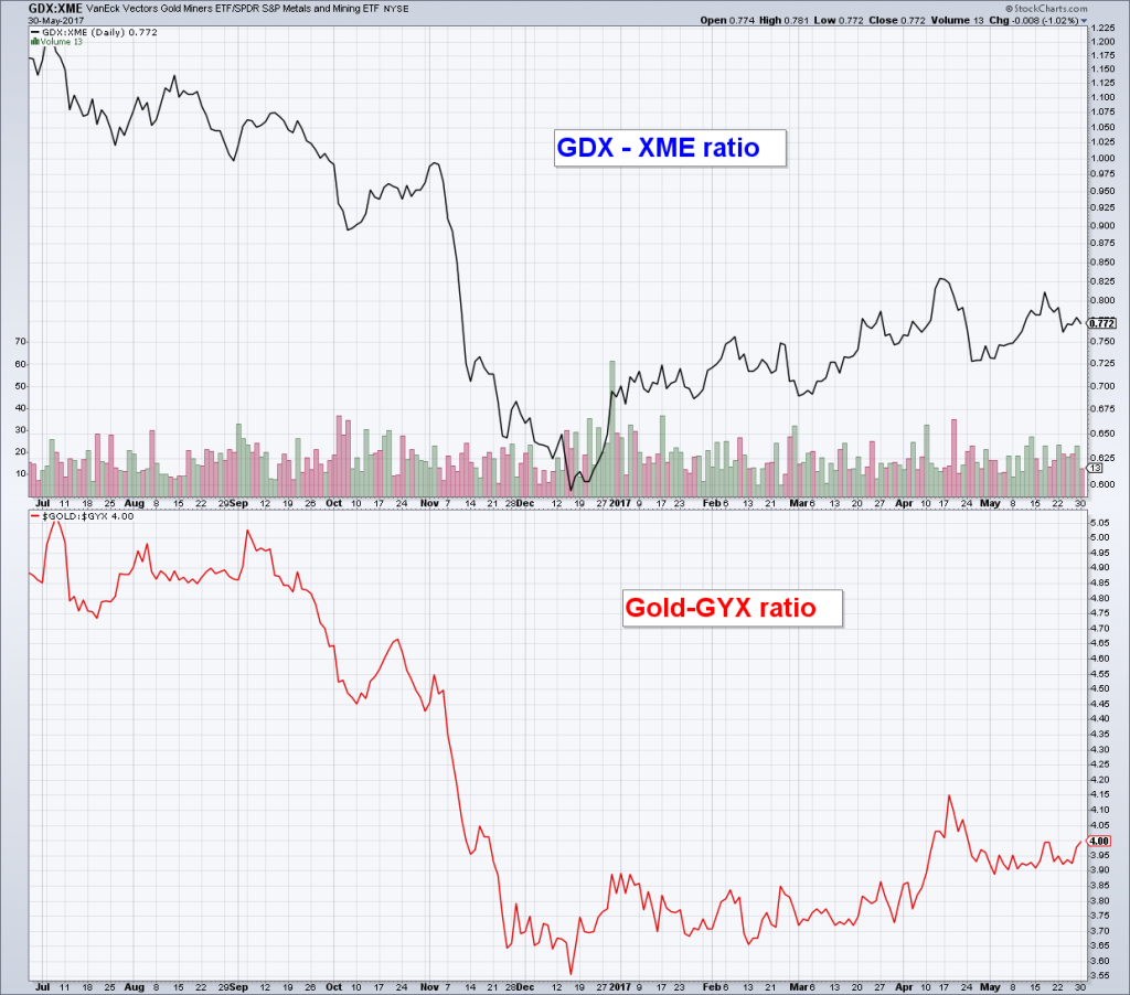 GDX-XME Ratio and Gold-GYX Ratio, Jul 2016 - May 2017