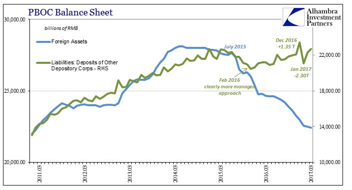 PBOC Balance Sheet, March 2011 - March 2017