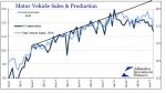 Motor Vehicle Sales And Production, January 2011 - May 2017