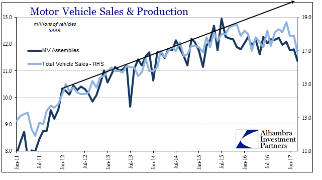 Motor Vehicle Sales And Production, January 2011 - May 2017