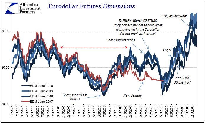 Eurodollar Futures Dimensions, 2005 - 2007