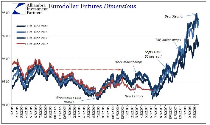 Eurodollar Futures Dimensions 2005 - 2008