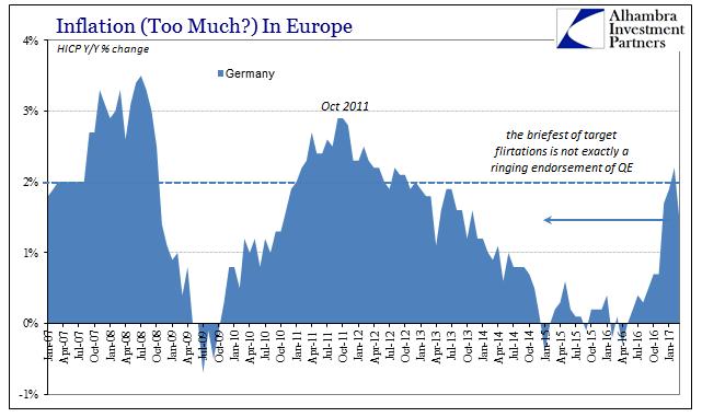Germany Inflation, January 2007 - May 2017