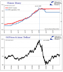 """Chinese Money, Oil Prices And Asian """"Dollars"""" , January 2006 - July 2009"""