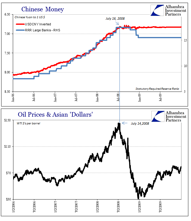 "Chinese Money, Oil Prices And Asian ""Dollars"" , January 2006 - July 2009"