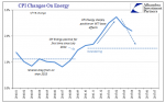CPI Changes On Energy, January 2016 - May 2017