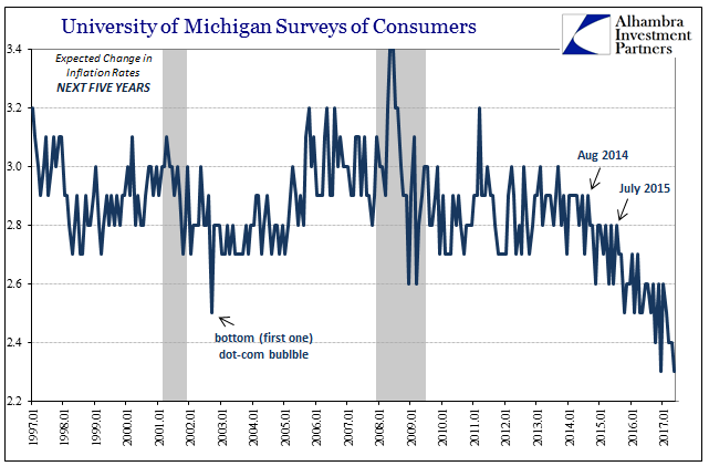 University Of Michigan Surveys Of Consumers, January 1997 - May 2017
