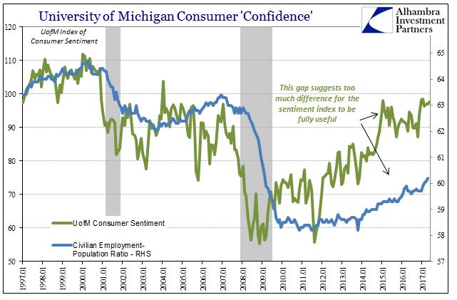 University Of Michigan Surveys Of Consumer's Confidence, January 1997 - May 2017