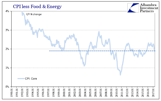 CPI Food And Energy, January 1990 - May 2017