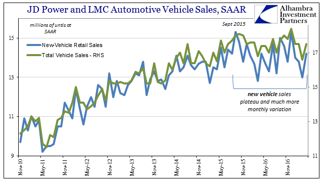 JD Power And LMC Automotive Vehicle Sales, November 2010 - November 2016