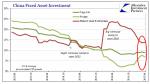 China Fixed Asset Investment, April 2013 - April 2017