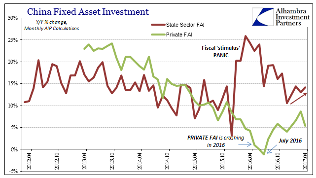 China Fixed Asset Investment, April 2013 - April 2017