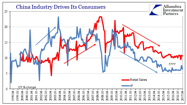 China Industry Drives Its Consumers, April 1999 - April 2017