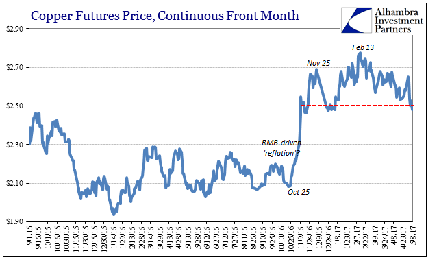 China Copper Futures Price, September 2015 - May 2017