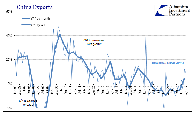 China Exports, January 2008 - April 2017