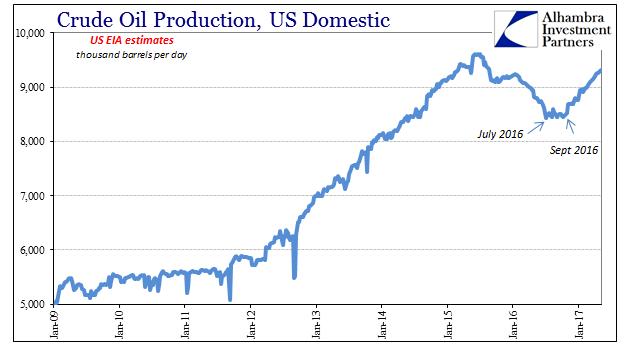 U.S. Crude Oil Production 2009 - 2017