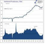 U.S. Industrial Production, 2006-2017