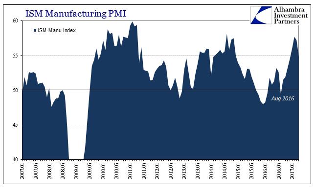 ISM Manufacturing PMI 2007-2017