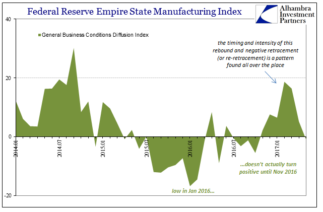 Federal Reserve Empire State Manufacturing Index from 2014