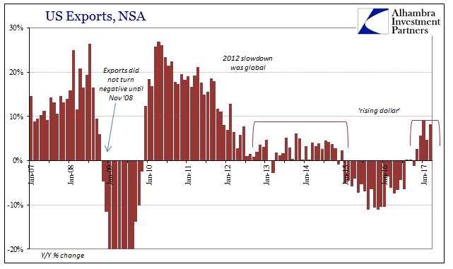 U.S. Exports, NSA 2007 - 2017