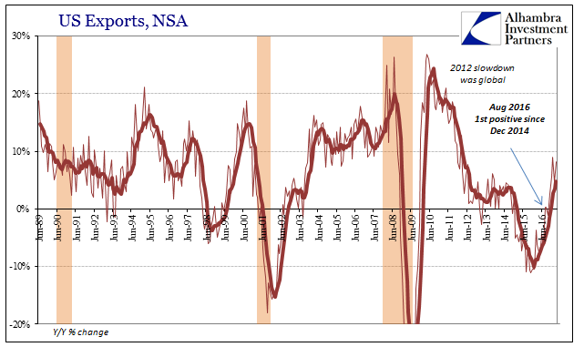 US Exports, June 1989 - May 2017