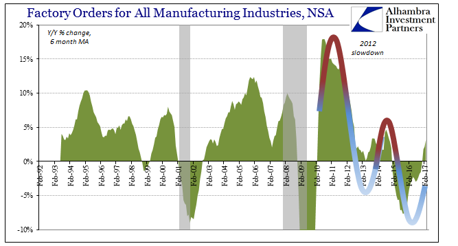 Factory Orders For All Manufacturing Industries, February 1992 - May 2017