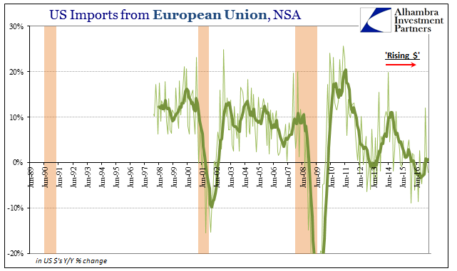 US Imports From European Union, June 1989 - May 2017