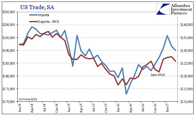 US Trade, January 2014 - January 2017