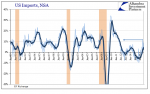 US Imports, June 1989 - May 2017