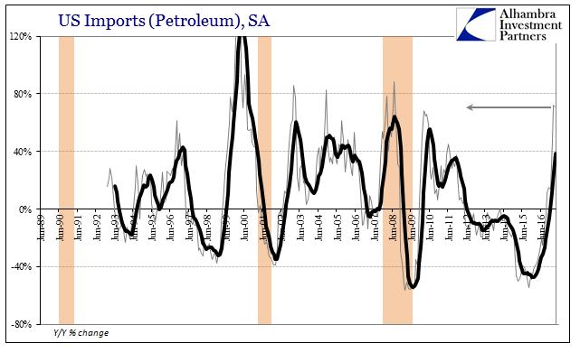 US Imports Petroleum, June 1989 - May 2017