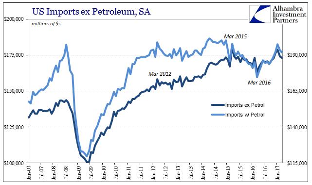 US Imports Ex Petroleum, January 2007 - May 2017