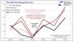 The Still-Shrinking 'Recovery'