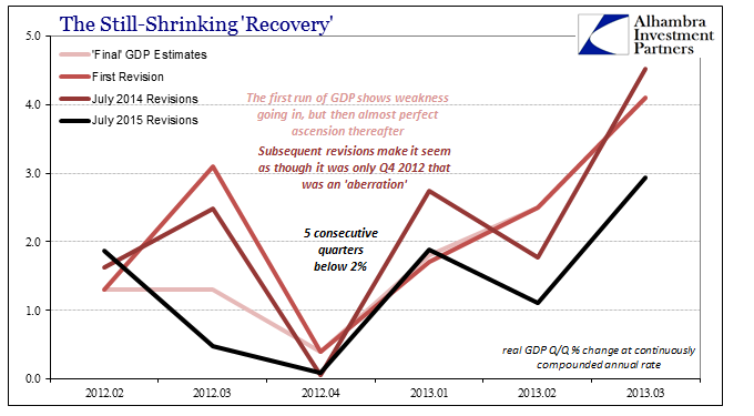The Still-Shrinking 'Recovery'